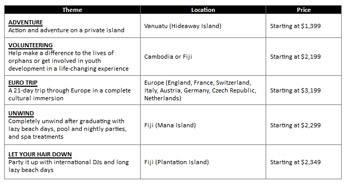 Schoolie question - Australia & New Zealand - Cruise ...